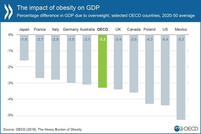 A bleak outlook from OECD's latest obesity report