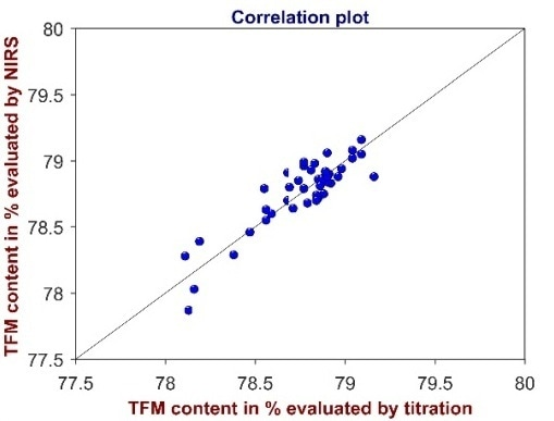Correlation plot of the total fatty matter content determined by titration and by NIRS.