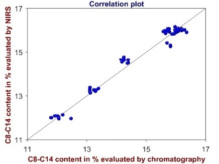 Correlation plot of the C8–C14 content determined by chromatography and by NIRS. These results exhibit that NIRS is excellently suited to reliably determine different attribute parameters in soap noodles and, thus, it can subsist  used in attribute control.