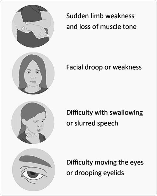 Symptoms of AFM