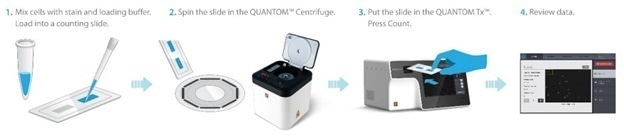 Counting with QUANTOM Tx Microbial Cell Counter
