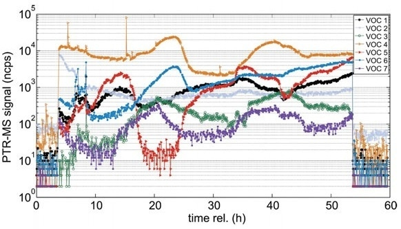 Typical signals for bioprocess monitoring with PTR-MS. Seven out of 70 volatile metabolites (VOCs) exemplify the distinct variations observed over the course of a fermentation (from Singer et al. Am. Lab. 2011).