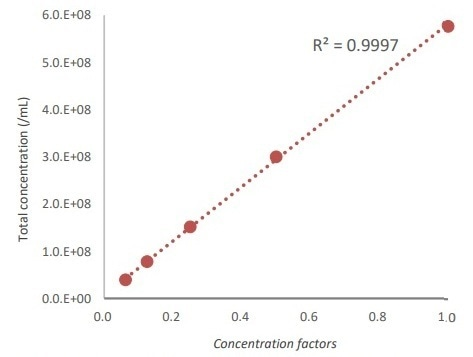 Correlation between known standard bead concentrations and QUANTOM Tx results.