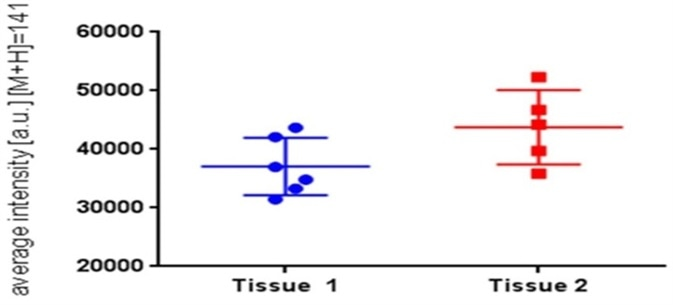 Graph showing intensity data for terbinafine in Labskin without (3.41± 0.61 mg/g of tissue) or with (4.2 ± 0.813 mg/g of tissue) the penetration enhancer