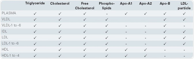Listing of all parameters generated by the proton NMR lipoprotein subclass analysis. Source: Bruker Biospin
