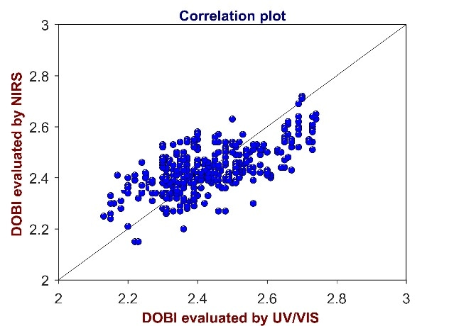 Correlation plot of reference values from UV/Vis spectroscopy versus predicted values from Vis-NIR for the analysis of DOBI in CPO. The DOBI varies between 2.1 and 2.8.