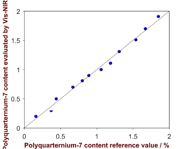 Correlation plot of the predicted Polyquaternium-7 content by Vis-NIRS versus the reference values
