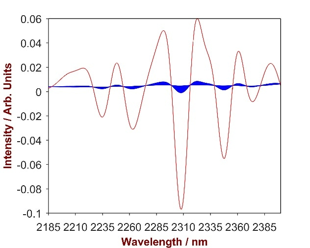 2nd derivative spectra of 14 CAW-shampoo mixtures with CAW concentration differing from 0.2-2.0% (blue). The overlay with pure CAW (red) identifies the significant wavelength region of 2185-2400 nm