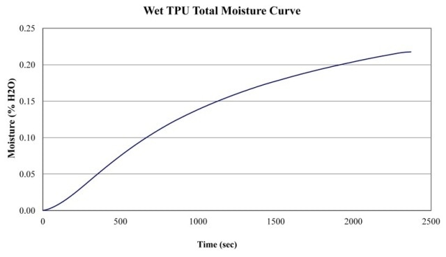 Total Moisture Curve of pre-dried TDU