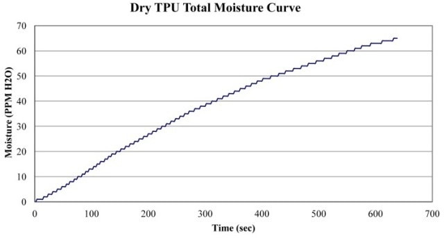 Total Moisture Curve of TPU Dried for 6 hr at 200 °F.