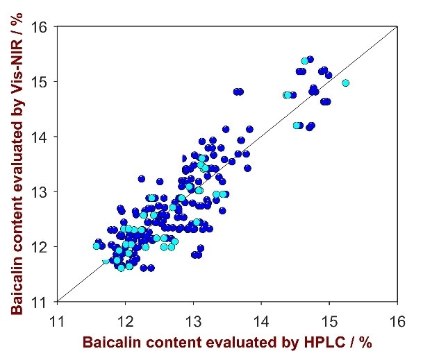 Correlation plot of the predicted Baicalin product strength by NIRS versus the HPLC reference values. Displayed are the calibration (blue) and validation data (turquois).