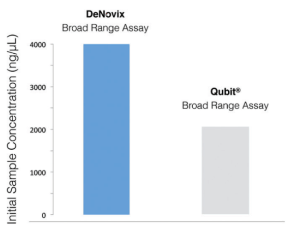 Dynamic Range vs. Qubit®