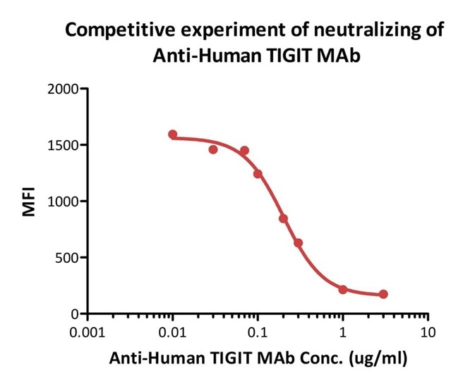 FACS analysis shows that the binding of Biotinylated Human CD155, Fc Tag, Avi Tag (Cat.No.CD5-H82F6) to 293T overexpressing TIGIT was inhibited by increasing concentration of neutralizing Anti-Human TIGIT MAb.The concentration of CD155 used is 1μg/ml.The IC50 is 0.201μg/ml (Routinely tested).