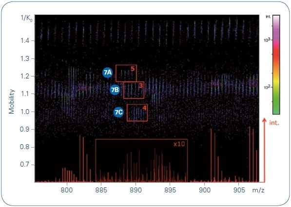 Collection of precursors at m/ z 887.96, 888.94, and 889.78 indicated on a TIMS MS heat map, with the number of summed MS/MS spectra for each indicated. The base peak chromatogram for this narrow m/ z range is shown in the bottom of the heat map.