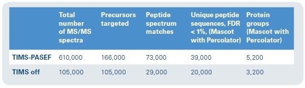 Protein ID results. Approximately six times as many MS/MS spectra can be collected in the same time frame, with nearly double the number of unique peptide sequences and 1.5 times as many protein groups represented.