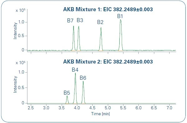 Extracted Ion Chromatograms for [C23H31N3O2 +H]+ with m/ z = 382.2489 ± 3 mDa. Two different mixtures 1 and 2 of hydroxylated AKB-48 metabolites were prepared and measured.