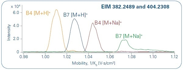 Overlay of EIM traces for B4 and B7. A baseline separation for both adduct types ([M+H]+ and [M+Na]+) is given.