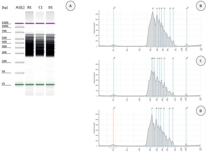 Automated Next-Generation Sequencing for Library Preparation