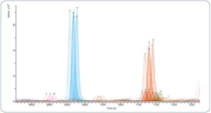 Extracted Ion Chromatograms showing retention time reproducibility of selected peptides across 5 technical replicates using a 120 min gradient.
