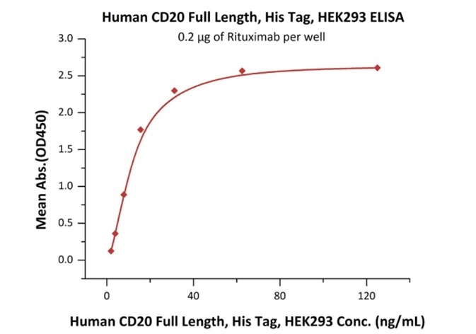 Immobilized Rituximab at 2 μg/mL (100 μL/well) can bind Human CD20 Full Length, His Tag, HEK293 (Cat. No. CD0-H52H3) with a linear range of 2–16 ng/mL.