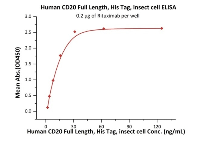 Immobilized Rituximab at 2 μg/mL (100 μL/well) can bind Human CD20 Full Length, His Tag, Insect cell (Cat. No. CD0-H55Ha) with a linear range of 1–16 ng/mL.