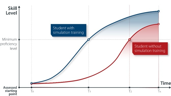 Learning Curve with Simulation Training