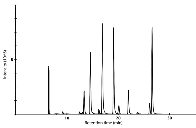 Example chromatogram showing the distribution of QTag peptides over a 30 min LC gradient.