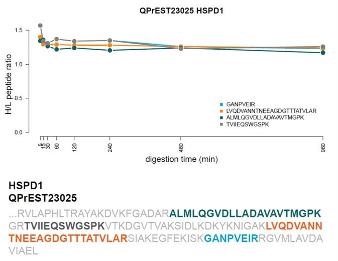 Heavy to light (H/L) ratios for peptides originating from GAPDH (A) and HSPD1 (B) after different digestion times. QPrEST sequences are shown at the bottom and quantified peptides are highlighted.