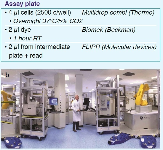 HTS protocols and screening procedure. Plate preparation was done on the automated ASPIRE system (a). HTS on the assay plates was performed on the fully automated ultra-HTS (uHTS) system (b)