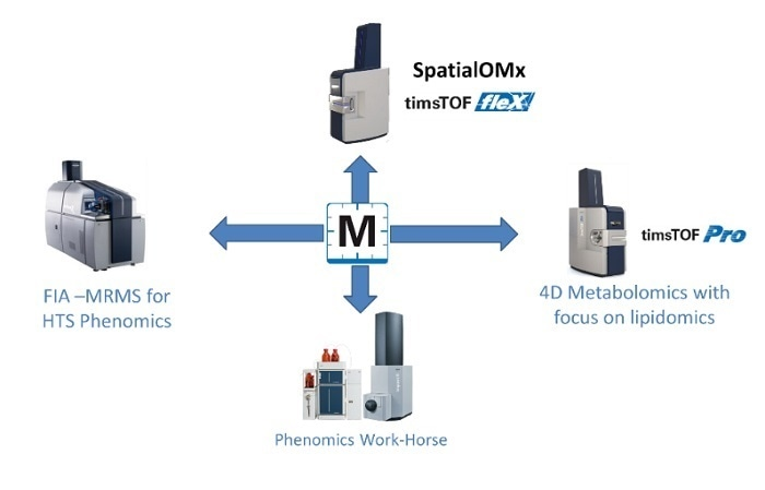 The new MS solutions for next-generation metabolomics