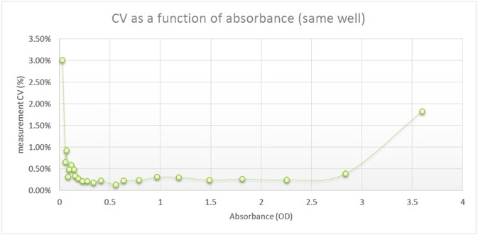 Relative error as a function of absorbance (Same Well).