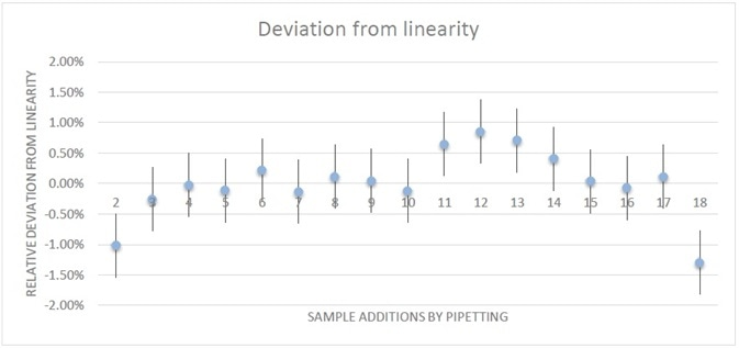 Deviation from linearity, in view of expected errors.