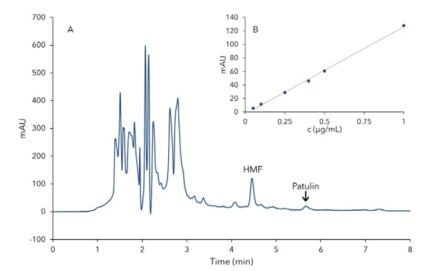 Chromatogram of 50 μL injections from apple juice concentrate spiked with 0.25 μg/ mL patulin and HMF (A) and an concentration curve of patulin with the same injetion volume (B). Concentrations of 1.00 μg/mL, 0.50 μg/mL, 0.40 μg/mL, 0.25 μg/ mL, 0.10 μg/mL and 0.05 μg/mL patulin (n=3) for the concentration curve