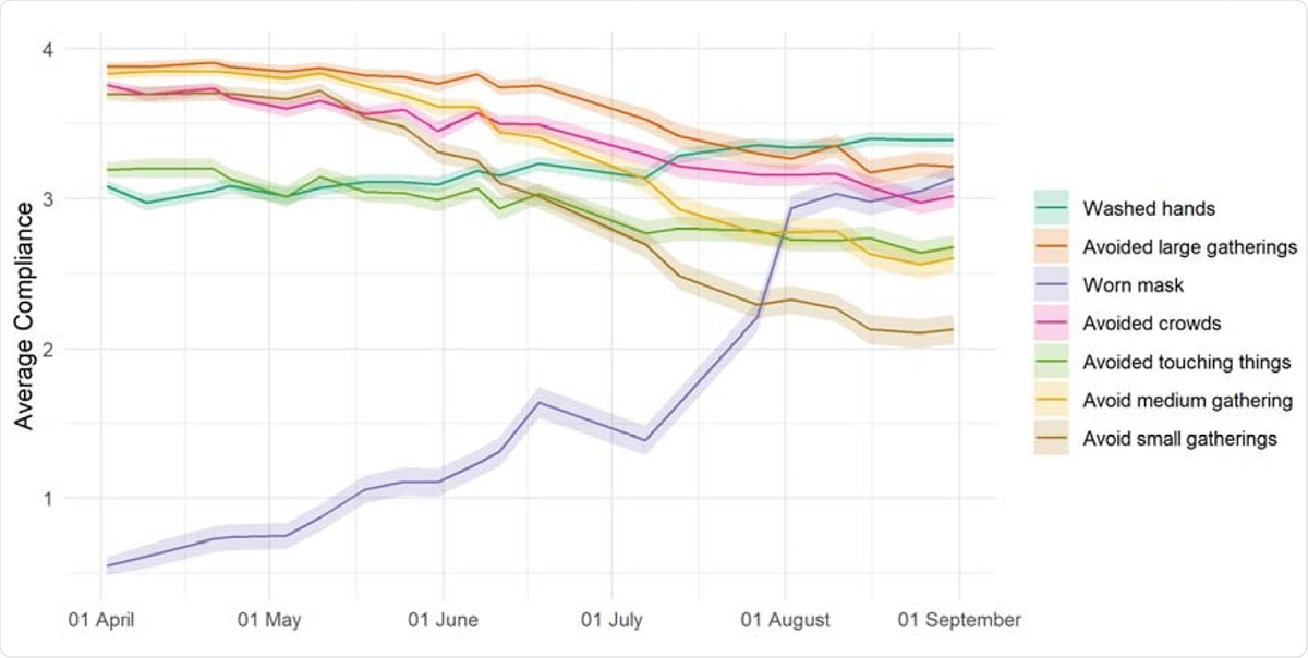 Weighted weekly average compliance with recommended preventative behaviors in the UK, 01 April – 31 August. Source: YouGov COVID-19 Public Monitor. Statistics are from YouGov, 2020.