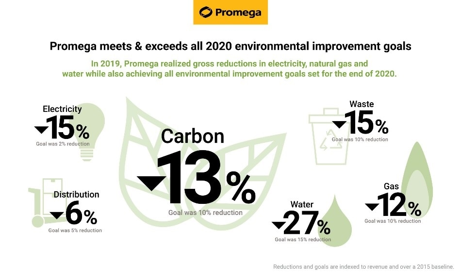 Promega surpasses all environmental improvement goals set for 2020
