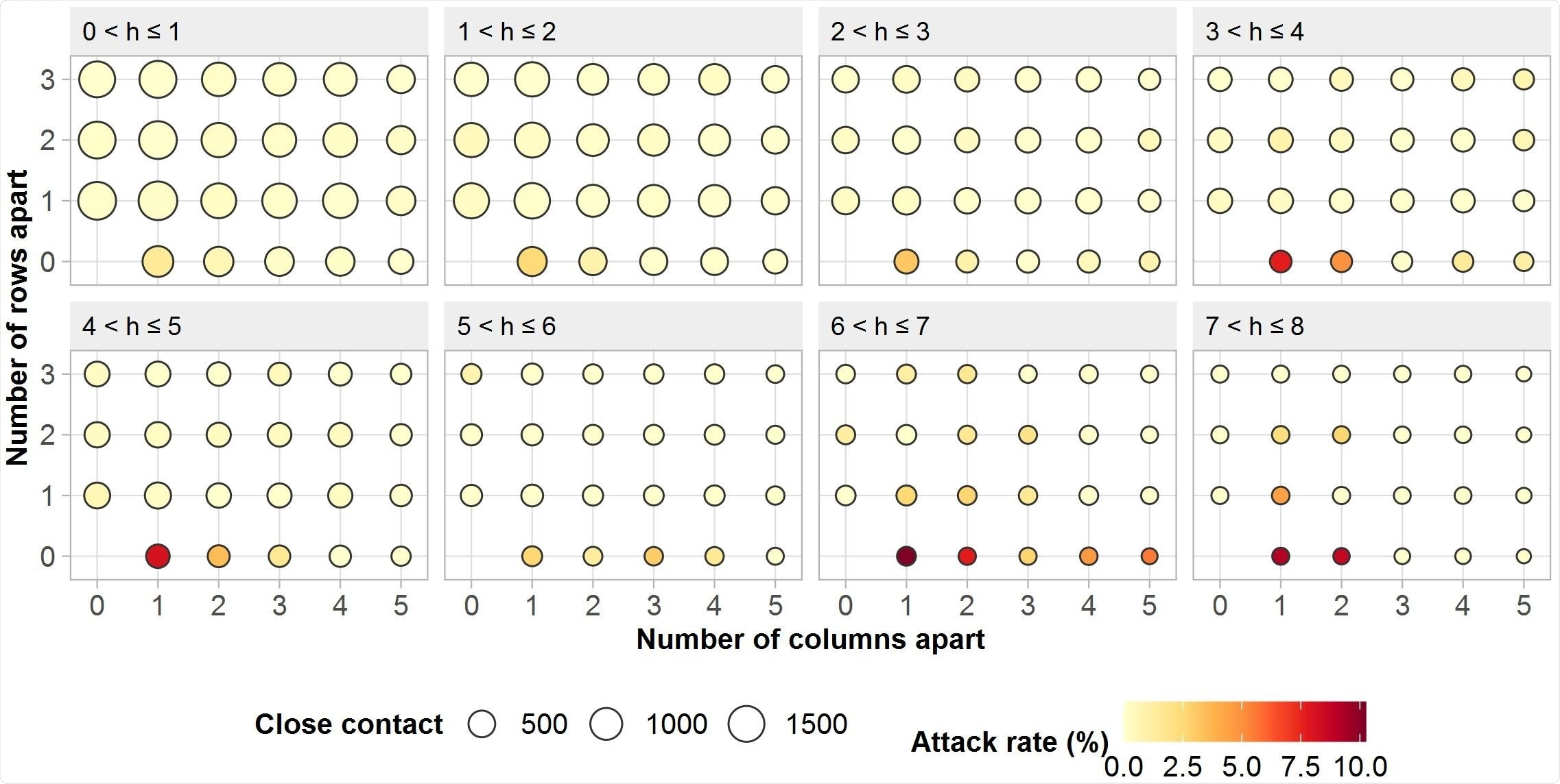 Attack rate of COVID-19 per different seats/co-travel time on train.