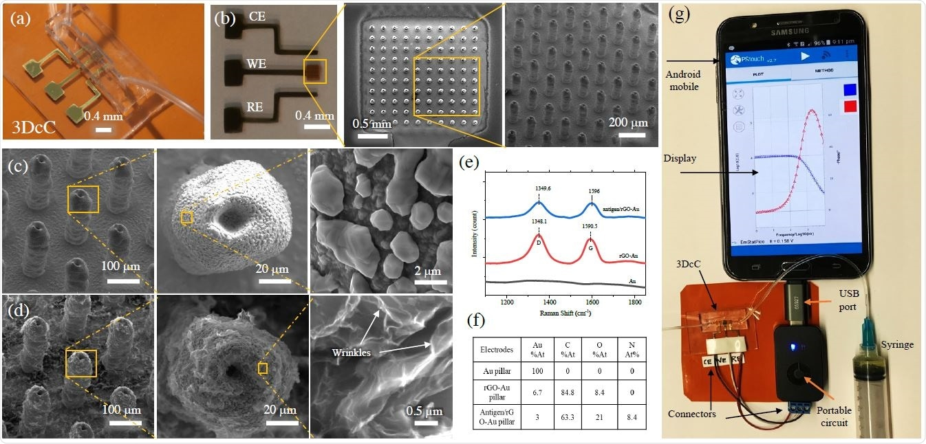 Physical and Chemical Characterization of the 3DcC device