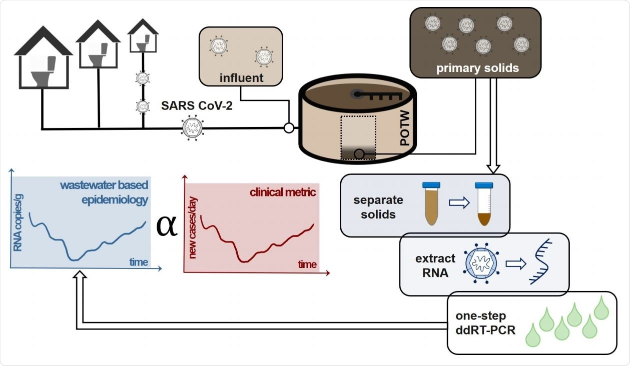 Study:SARS-CoV-2 in wastewater settled solids is associated with COVID-19 cases in a large urban sewershed