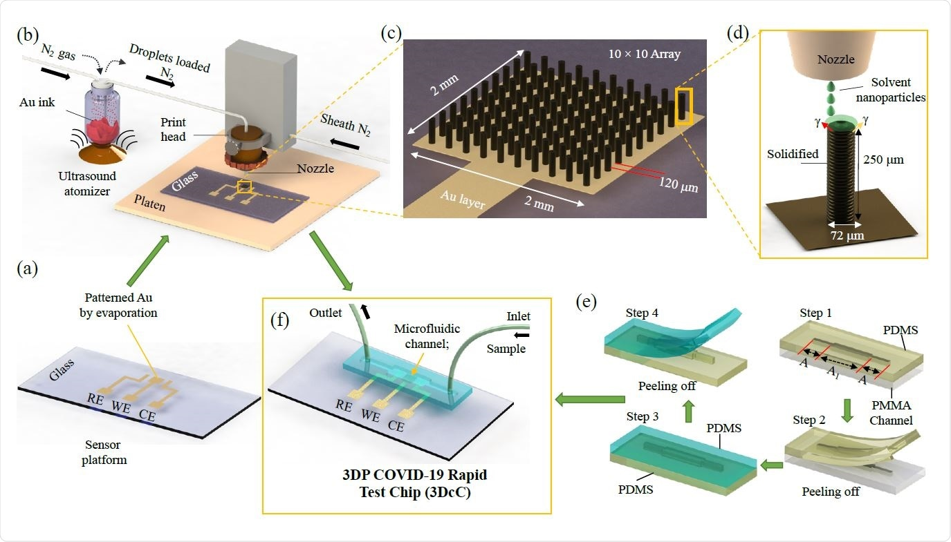 Schematic of the Manufacturing process of the 3D Printed COVID-19 Test Chip (3DcC) by Aerosol Jet nanoparticle 3D printing