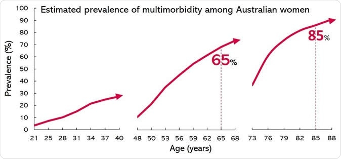 Estimated prevalence of multimorbidity among Australian women. Image Credit: Human Reproduction