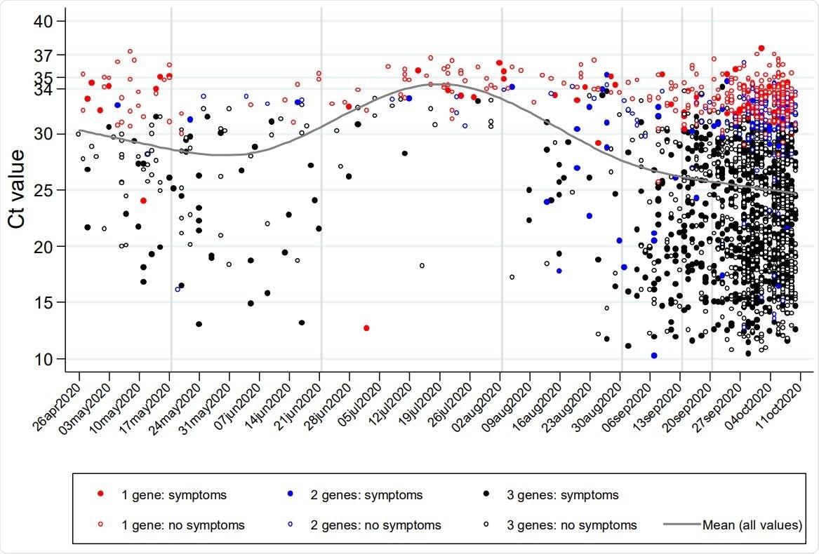 Variación a lo largo del tiempo calendario en los valores de Ct (valores brutos (A) y distribución (B)), síntomas informados (C) y evidencia de apoyo (D) para pruebas positivas de RT-PCR de vigilancia comunitaria