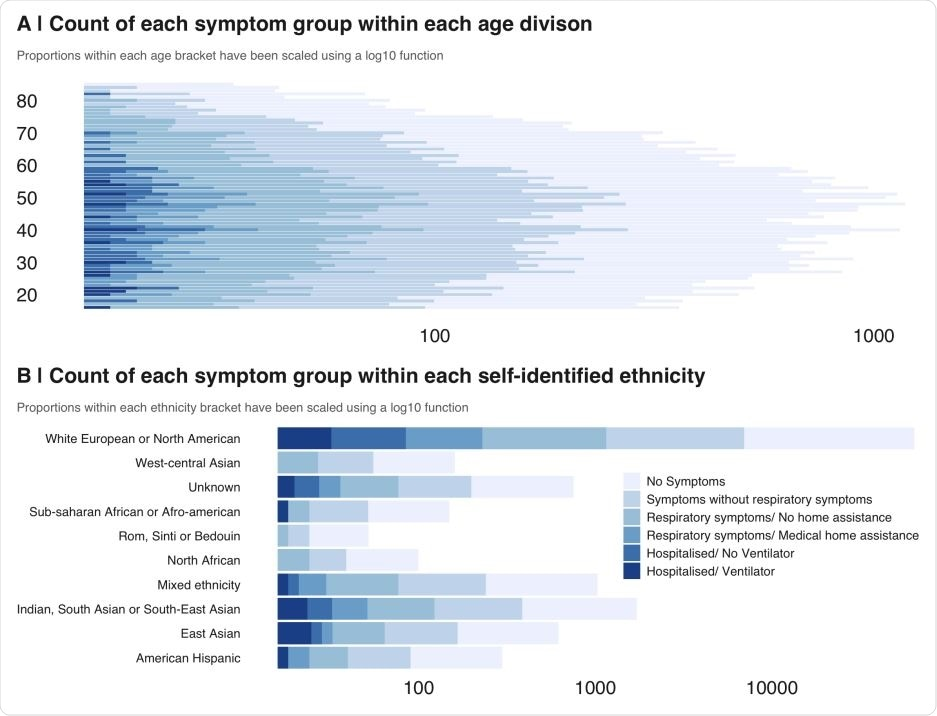 The distribution of people who said they had recovered from COVID-19 broke down according to the treatment they received for respiratory problems. Note the broad and balanced age distribution for all subgroups. B | People from a wide range of self-identified ethnic groups took part in this study.