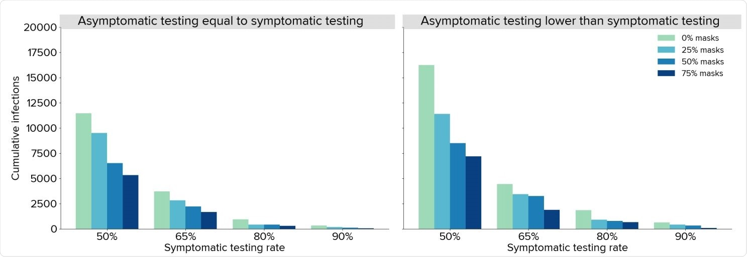 Estimated total infections over October 1 – December 31, 2020 under different assumptions about testing rates and mask uptake, assuming all community contacts can be traced within a week with a mean time to trace of 1 day. Projections represent the median of 20 simulations.