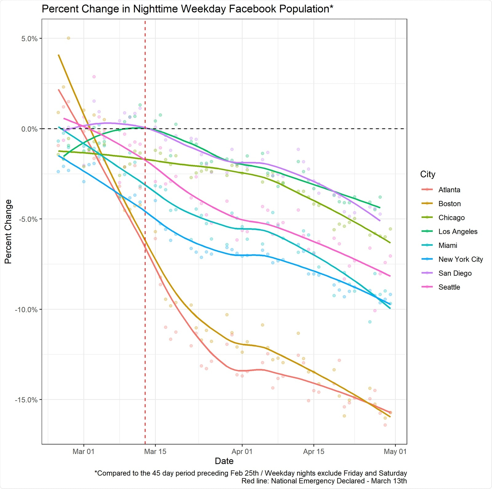 Percent change in weekday nighttime population of Facebook users by city. We can see that all cities included in the Facebook sample experience a decrease in nighttime population over the period of interest.