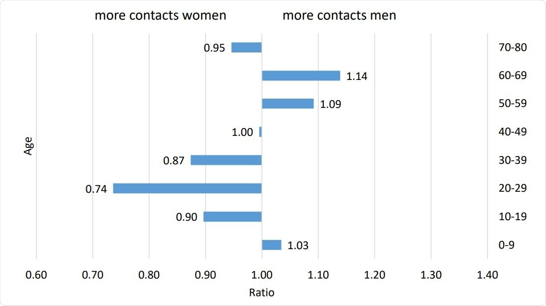 Ratio of the average number of contacts among men compared to women, Data Source: (van de Kassteele et al. (2017)).