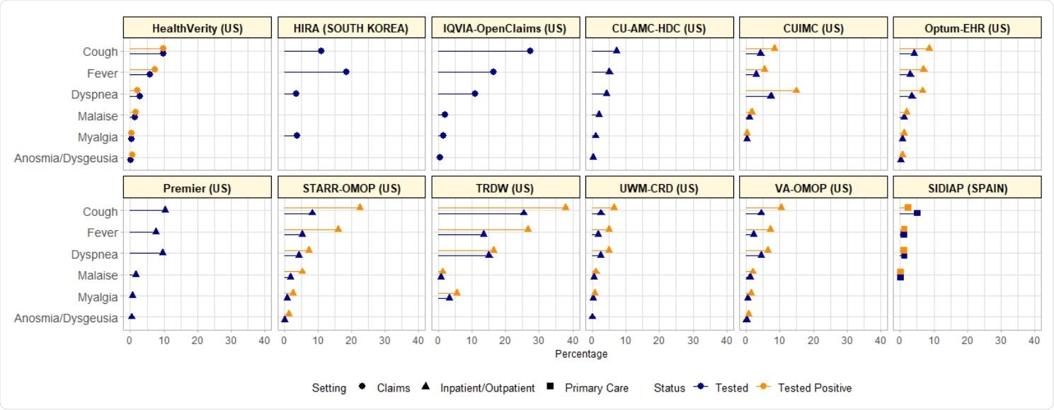 COVID-19 symptoms on the index date among SARS-CoV-2-tested and tested + cohorts in databases of various settings