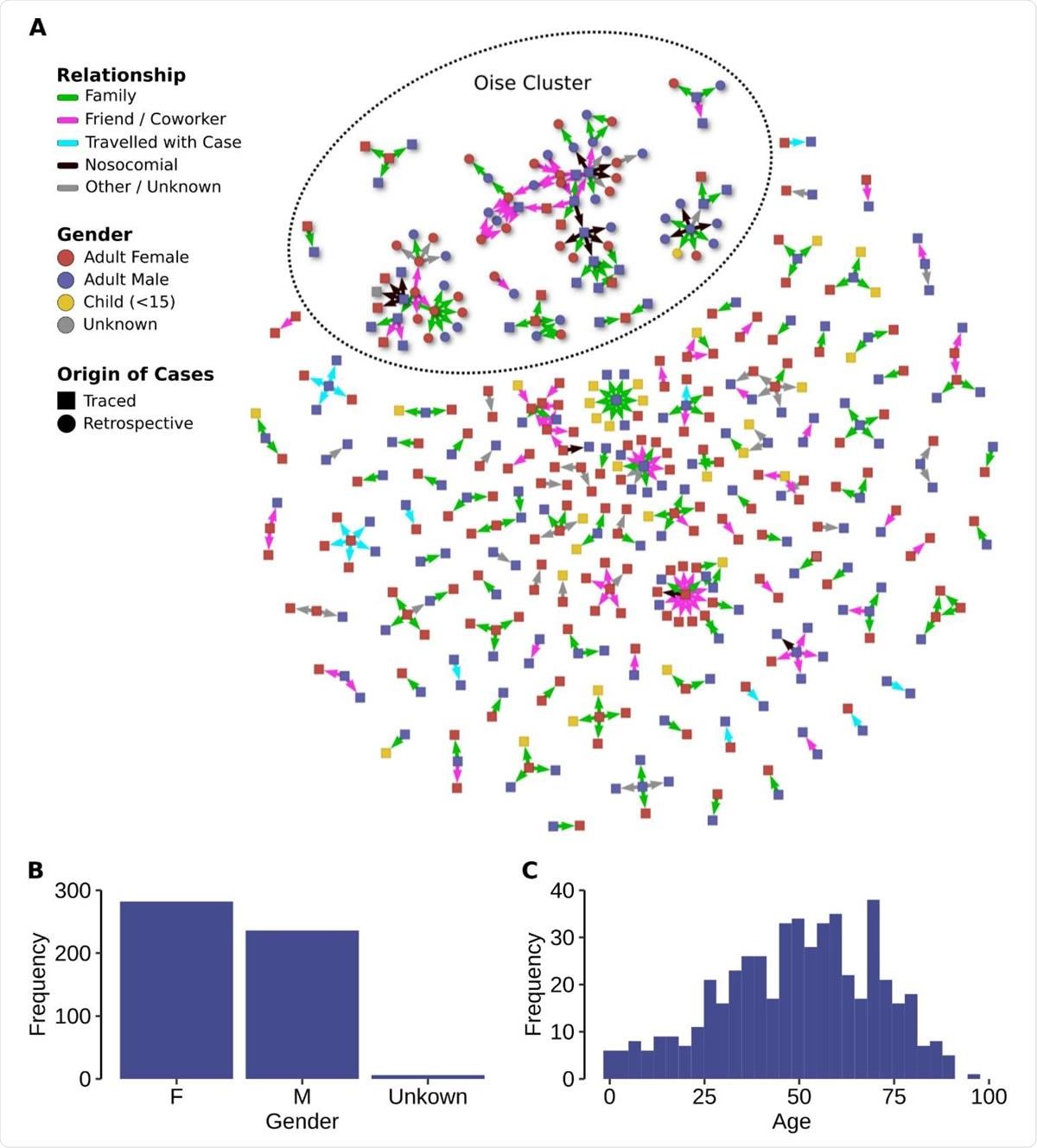 Cadenas de transmisión.  (A) Cadenas de transmisión observadas.  Solo están representados los casos confirmados / contactos involucrados en una cadena con al menos un caso confirmado.  (B) Distribución del sexo.  (C) Distribución de edad.