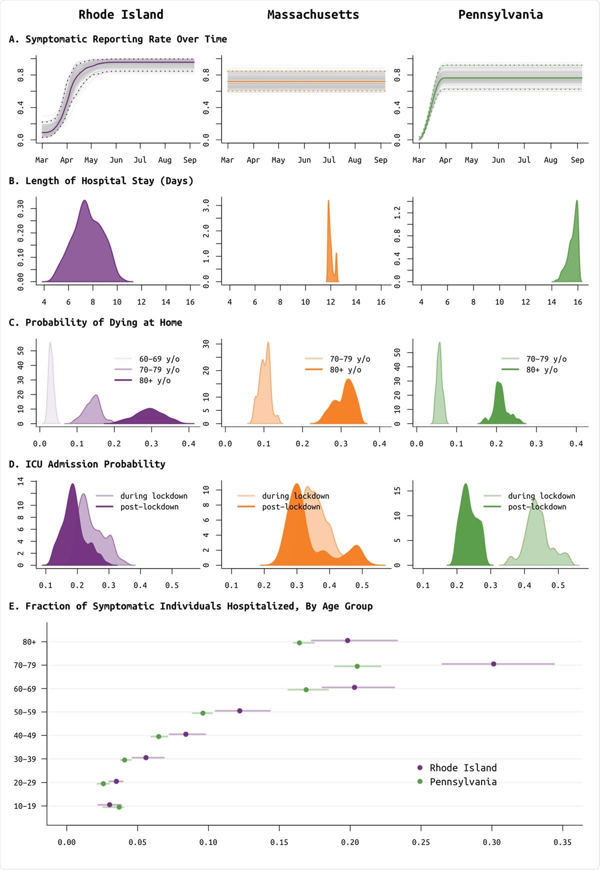 "Posterior distributions of reporting rate (panel A) and clinical parameters (panels B to E) for Rhode Island (purple, left column), Massachusetts (orange, middle column), and Pennsylvania (green, right column). (A) report parameter ρ, i.e. H. The proportion of symptomatic SARS-CoV-2 cases reported to the healthcare system, plotted as a function of time. In Rhode Island, it was known that no tests were available and cases could not be confirmed in March. therefore a spline function was suitable for ρ. The same feature provided a better fit for Pennsylvania data, but not for Massachusetts data. (B) The median length of hospital stay on the medical floor was 7.5 days in RI, 11.9 days in MA, and 15.7 days in PA. In MA, this parameter was limited to 11.8 to 12.8 days, since without this restriction there were identifiability problems due to the lack of the data stream ""cumulative hospital stays"". (C) Probabilities of Death at Home for Age Groups 60-69, 70-79, and 80+; The age group 60-69 was only included for RI as the data for PA and MA were insufficient. These largely reflect the epidemics that occur in nursing home populations where individuals are not considered hospitalized if they remain in care in their community care facility in a severe or advanced clinical condition. These probabilities are important when predicting hospital bed capacity. (D) Age-adjusted probability of occurrence in the intensive care unit during the blocking period in spring 2020 (lighter color) and after the blocking period (darker color). (E) Probability of hospital stay (median and 95% CIs) for symptomatic SARS-CoV-2 infections by age group; MA estimates are excluded because these priorities were established based on estimates in RI."