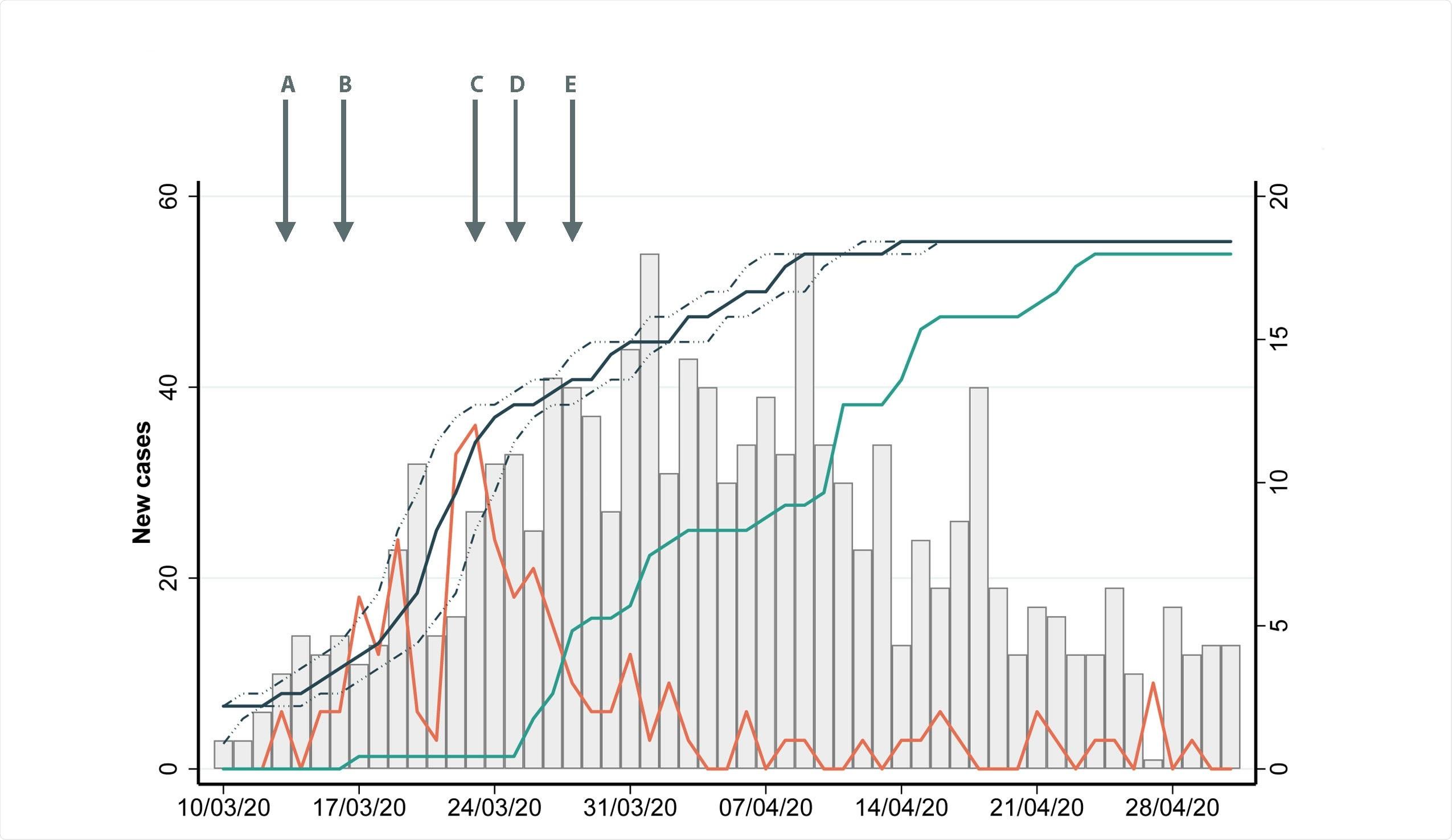 Descripción epidemiológica de los casos diagnosticados durante la primera ola.  En el eje y de la izquierda, el gráfico de barras grises muestra nuevos casos a lo largo del tiempo entre el 10 de marzo y el 31 de abril.  Durante el mismo período, el eje y de la derecha muestra la incidencia de casos nosocomiales (línea naranja) y la proporción (%) de PS examinados con infección confirmada que notifica el inicio de los síntomas (línea negra) con período máximo de infectividad ± 2 días (línea negra discontinua ), con seroprevalencia de IgG de HCW (verde).  Se superponen 5 fechas clave en políticas públicas y control de infecciones (A) 13 de marzo;  prueba recomendada para todos los pacientes hospitalizados con tos y fiebre.  (B) 16 de marzo;  fuerte asesoramiento gubernamental para el distanciamiento social;  (C) 23 de marzo;  implementación del cierre nacional (D) 25 de marzo;  exclusión de visitantes del hospital (E) 28 de marzo;  uso obligatorio de mascarillas quirúrgicas para todas las interacciones con el paciente por debajo de 2 metros.