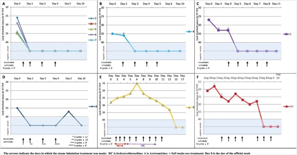 Diagramma della diffusione virale dei pazienti 2, 3, 5, 6 e 7. Tutti e cinque i pazienti hanno eseguito il protocollo (4 cicli / 5 min ciascuno) nei giorni 1, 2, 3 e 4 misurando l'effetto del trattamento nei giorni 2, 3, 4 e 5. Un nuovo tampone il giorno 10 ha confermato la negatività a breve termine.